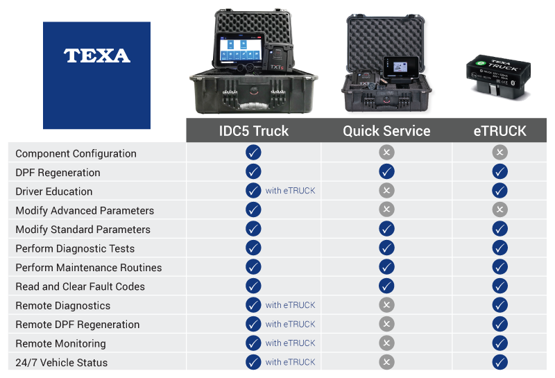 Comparing TEXA IDC5, Quick Service and eTRUCK Diagnostic Tools