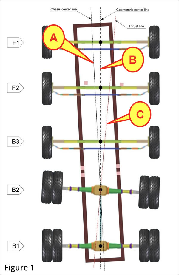 Jumbo 3D Commercial Wheel Alignment System Frame Alignment